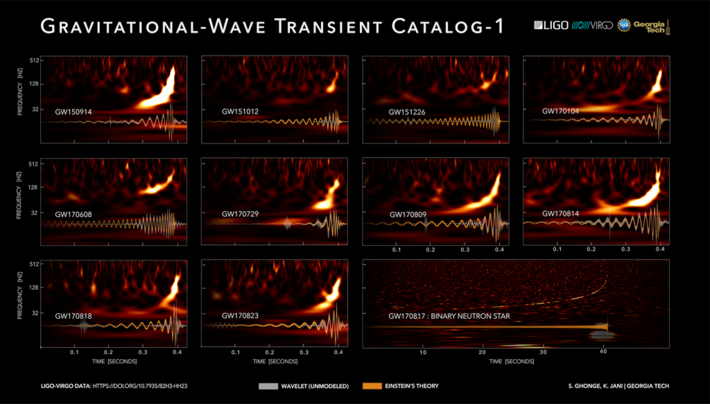catalog of gravitational waves