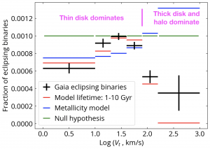 direct measurement of the formation and evolution timescale of short binaries