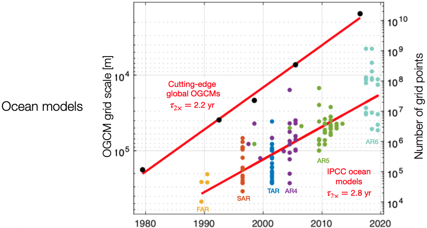 Exponential growth of ocean models
