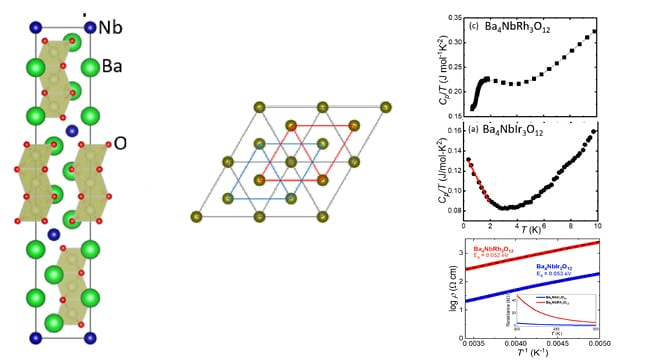 A previously unreported family of materials has been