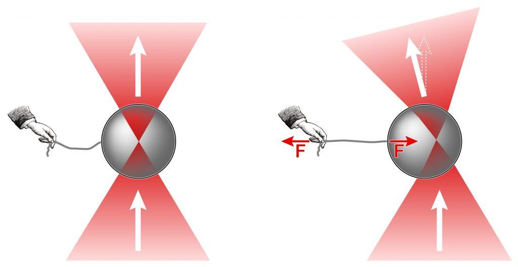 optical tweezers: ray optics scheme