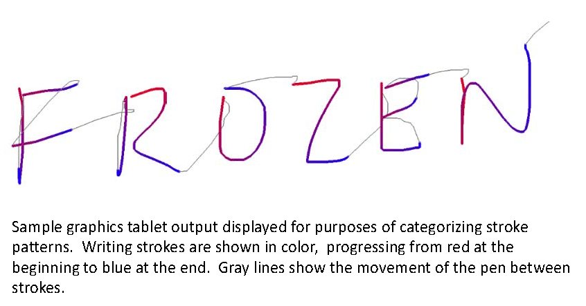"""FROZEN"" Sample graphics table output displayed for purposes of categorizing stroke patterns. Writing strokes are shown in color, progressing from the red at the beginning to blue at the end. Gray lines show the movement of the pen between strokes."