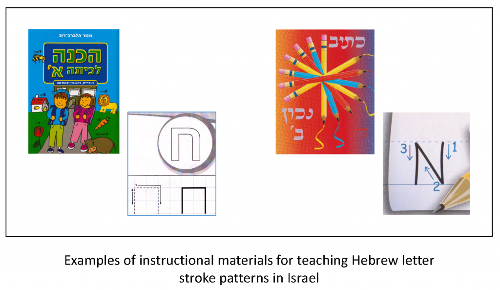 Examples of instructional materials for teaching Hebrew letter stroke patterns in Isreal.