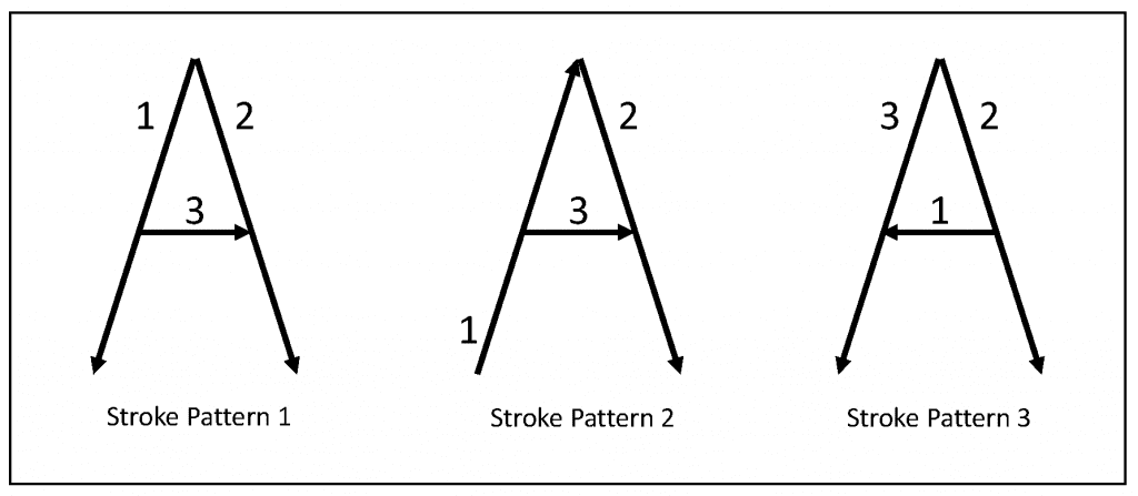 Stroke patterns of the letter A